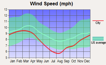 Lafayette, Louisiana wind speed