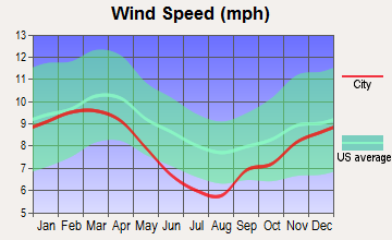 Patterson, Louisiana wind speed