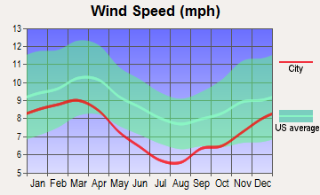 Sicily Island, Louisiana wind speed