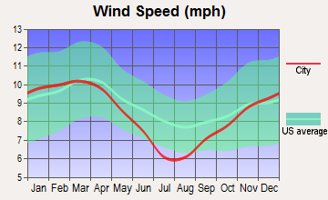 Sulphur, Louisiana wind speed