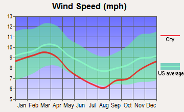 Urania, Louisiana wind speed