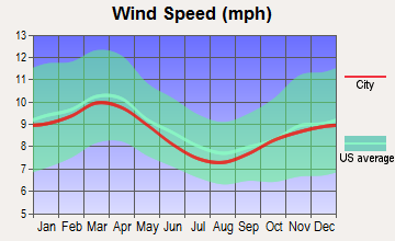 Bar Harbor, Maine wind speed