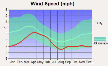 Window Rock, Arizona wind speed
