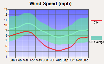 District 7, Cresaptown/Bel Air, Maryland wind speed
