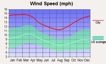Provincetown, Massachusetts wind speed