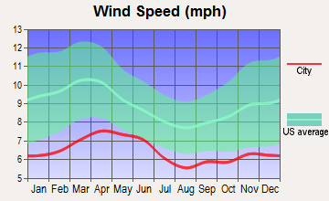 Clarkdale, Arizona wind speed