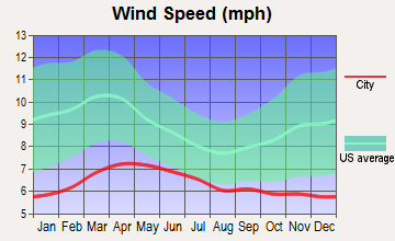 Cordes Lakes, Arizona wind speed