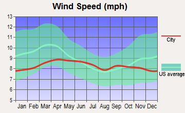 Corona de Tucson, Arizona wind speed