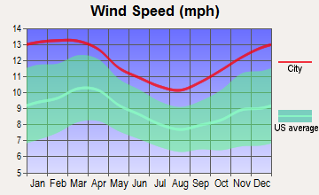 Newbury, Massachusetts wind speed