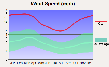 Easton, Massachusetts wind speed