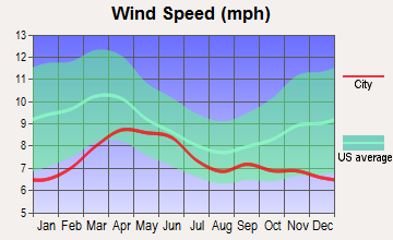 Dennehotso, Arizona wind speed