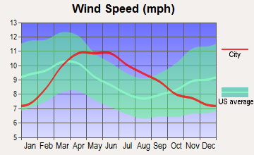 Dolan Springs, Arizona wind speed