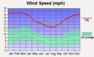 Avon, Massachusetts wind speed