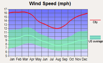 Norfolk, Massachusetts wind speed