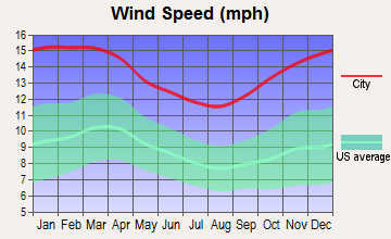 Dedham, Massachusetts wind speed