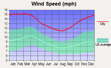 Duxbury, Massachusetts wind speed