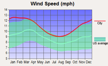 Leominster, Massachusetts wind speed