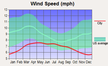 Fortuna Foothills, Arizona wind speed