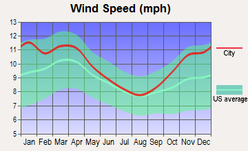 Kalamazoo, Michigan wind speed