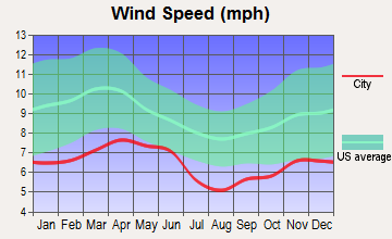 Grand Canyon Village, Arizona wind speed