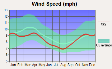 Gaylord, Michigan wind speed