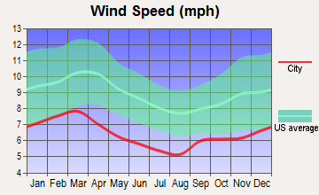 Dothan, Alabama wind speed