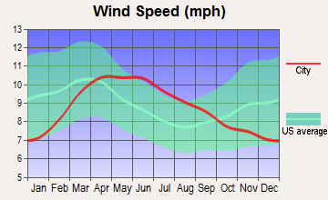 Kingman, Arizona wind speed