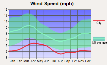 Lake Montezuma, Arizona wind speed