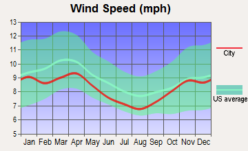Au Sable, Michigan wind speed