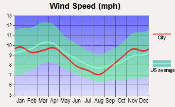 Au Gres, Michigan wind speed