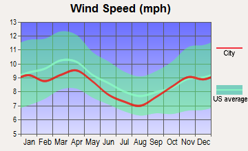 Alanson, Michigan wind speed