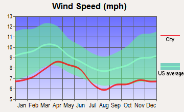 Nazlini, Arizona wind speed