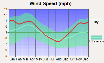 Midland, Michigan wind speed