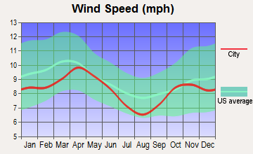 Annandale, Minnesota wind speed