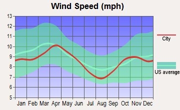 Baxter, Minnesota wind speed