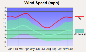 Blue Earth, Minnesota wind speed
