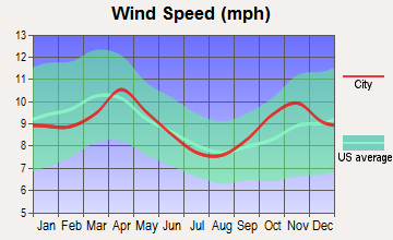 Caledonia, Minnesota wind speed