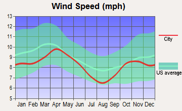 Holdingford, Minnesota wind speed