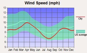 New London, Minnesota wind speed