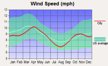 Osakis, Minnesota wind speed