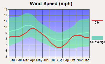 St. Cloud, Minnesota wind speed