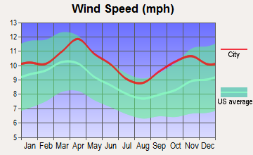 Wyoming, Minnesota wind speed