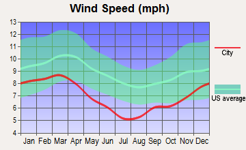 Richland, Mississippi wind speed