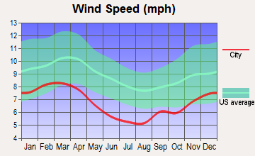Pontotoc, Mississippi wind speed