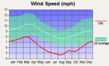 Philadelphia, Mississippi wind speed