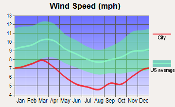 Newton, Mississippi wind speed