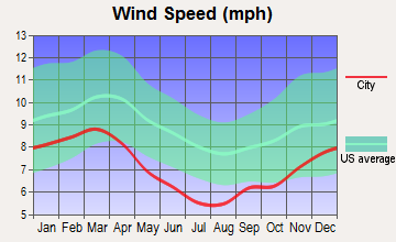 Leland, Mississippi wind speed