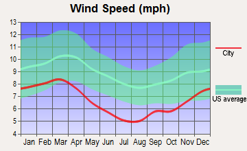 Kosciusko, Mississippi wind speed
