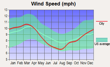 Hickory Hills, Mississippi wind speed