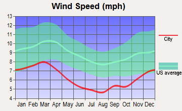 Heidelberg, Mississippi wind speed